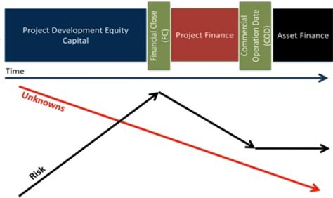 Research project on risk management in banks